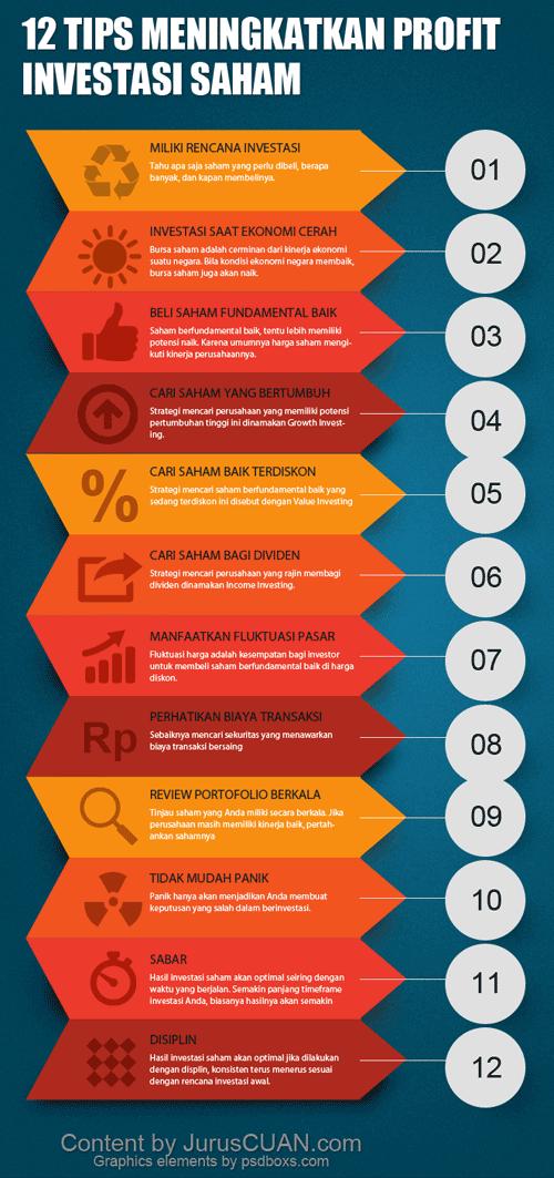 12 Tips Meningkatkan Profit Investasi Saham
