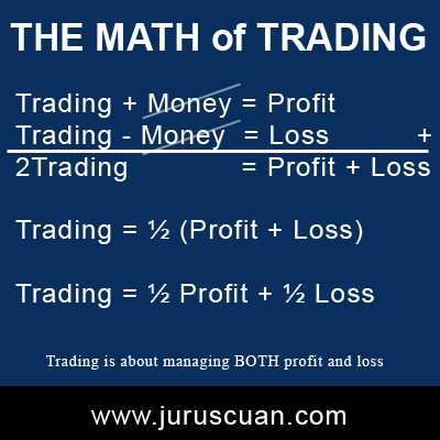 The Math of Trading