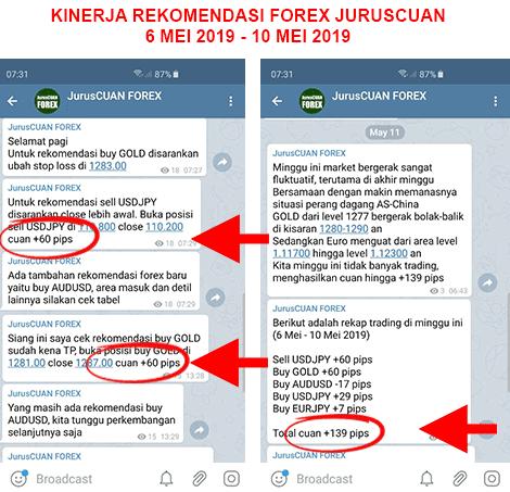 Sinyal forex telegram